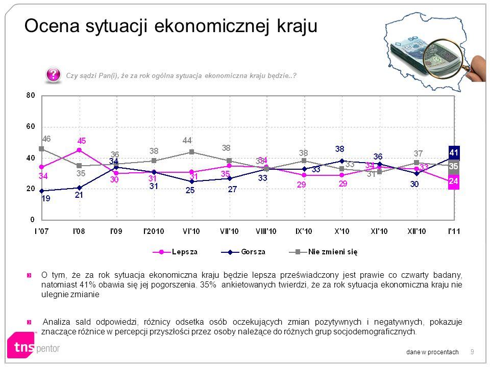 9 Ocena sytuacji ekonomicznej kraju dane w procentach O tym, że za rok sytuacja ekonomiczna kraju będzie lepsza przeświadczony jest prawie co czwarty