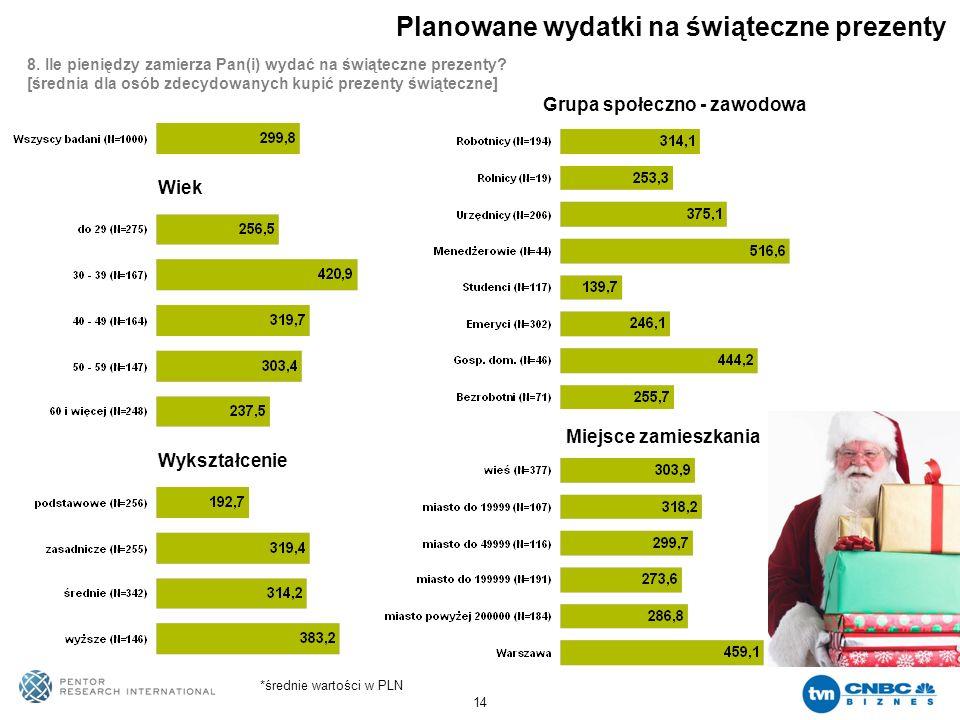 14 Planowane wydatki na świąteczne prezenty *średnie wartości w PLN Wiek Wykształcenie Grupa społeczno - zawodowa Miejsce zamieszkania 8. Ile pieniędz