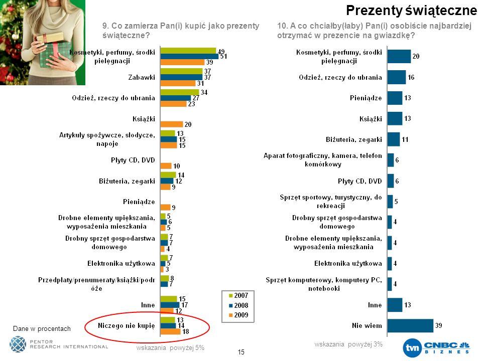 15 Prezenty świąteczne Dane w procentach 9. Co zamierza Pan(i) kupić jako prezenty świąteczne? 10. A co chciałby(łaby) Pan(i) osobiście najbardziej ot