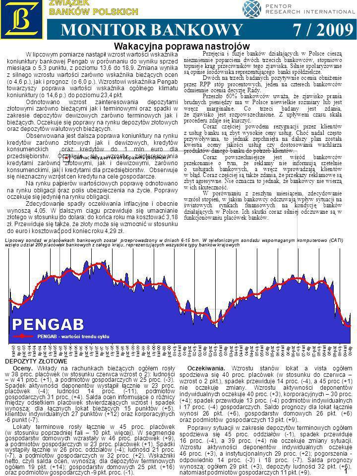 1993 1994 1995 1996 1997 1998 1999 2000 2001 2002 2003 2004 2005 2006 1 Wakacyjna poprawa nastrojów 7 / 2009 MONITOR BANKOWY PENGAB - wartości trendu cyklu Lipcowy sondaż w placówkach bankowych został przeprowadzony w dniach 6-15 bm.