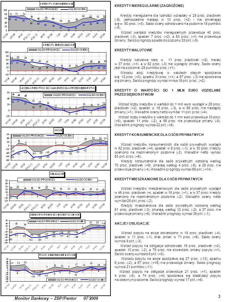 3 Monitor Bankowy – ZBP/Pentor 072009 KREDYTY NIEREGULARNE (ZAGROŻONE) Kredyty nieregularne dla ludności wzrastały w 28 proc.