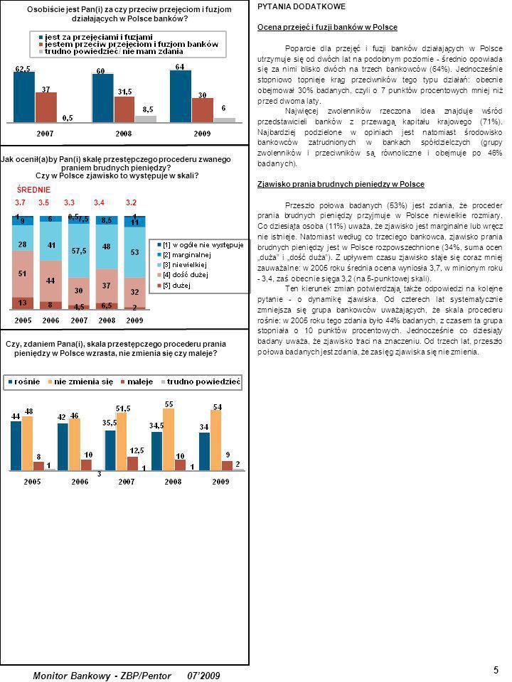5 Monitor Bankowy - ZBP/Pentor 072009 PYTANIA DODATKOWE Ocena przejęć i fuzji banków w Polsce Poparcie dla przejęć i fuzji banków działających w Polsce utrzymuje się od dwóch lat na podobnym poziomie - średnio opowiada się za nimi blisko dwóch na trzech bankowców (64%).