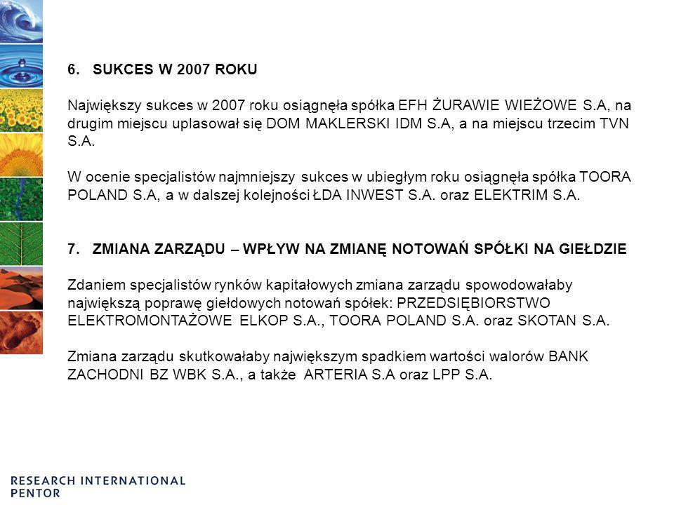6. SUKCES W 2007 ROKU Największy sukces w 2007 roku osiągnęła spółka EFH ŻURAWIE WIEŻOWE S.A, na drugim miejscu uplasował się DOM MAKLERSKI IDM S.A, a