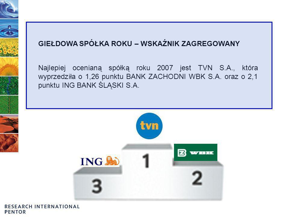 GIEŁDOWA SPÓŁKA ROKU – WSKAŹNIK ZAGREGOWANY Najlepiej ocenianą spółką roku 2007 jest TVN S.A., która wyprzedziła o 1,26 punktu BANK ZACHODNI WBK S.A.