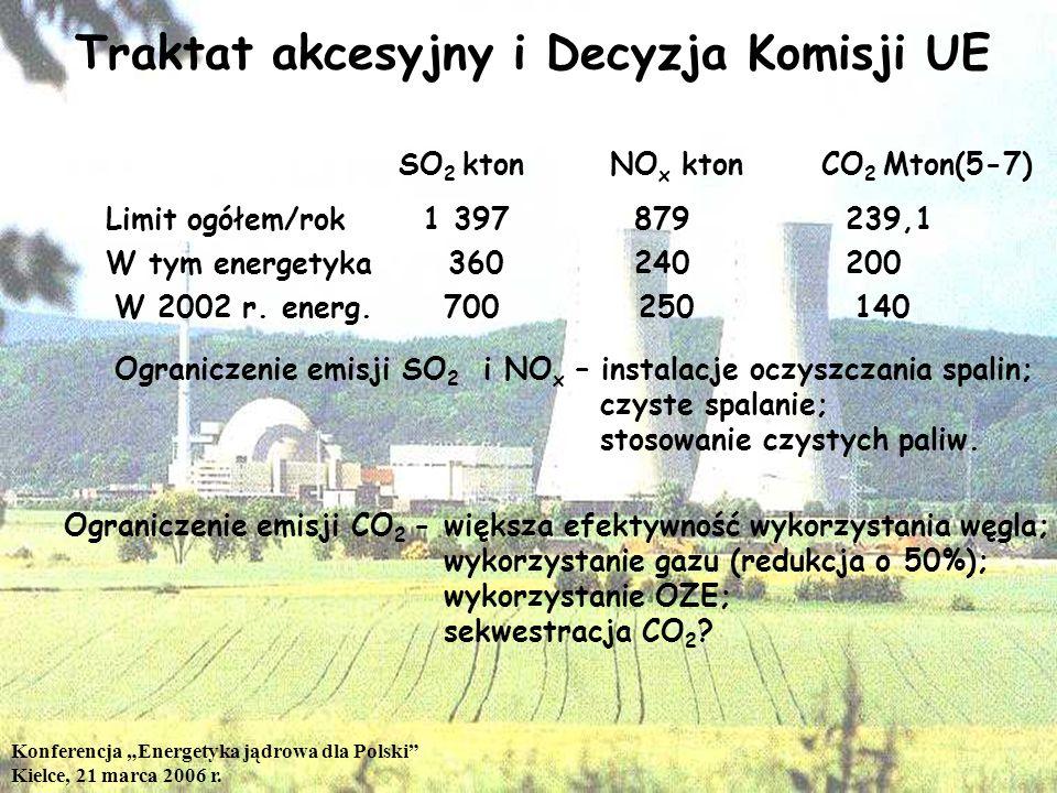 Konferencja Energetyka jądrowa dla Polski Kielce, 21 marca 2006 r. Traktat akcesyjny i Decyzja Komisji UE Limit ogółem/rok1 397 879239,1 SO 2 ktonNO x