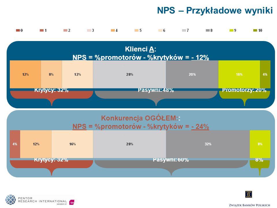 NPS – Przykładowe wyniki Klienci A: NPS = %promotorów - %krytyków = - 12% Konkurencja OGÓŁEM:: NPS = %promotorów - %krytyków = - 24% Promotorzy: 20% K