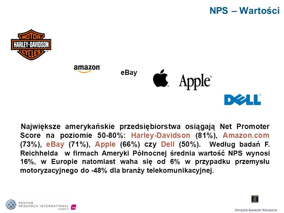 NPS – Wartości Największe amerykańskie przedsiębiorstwa osiągają Net Promoter Score na poziomie 50-80%: Harley-Davidson (81%), Amazon.com (73%), eBay