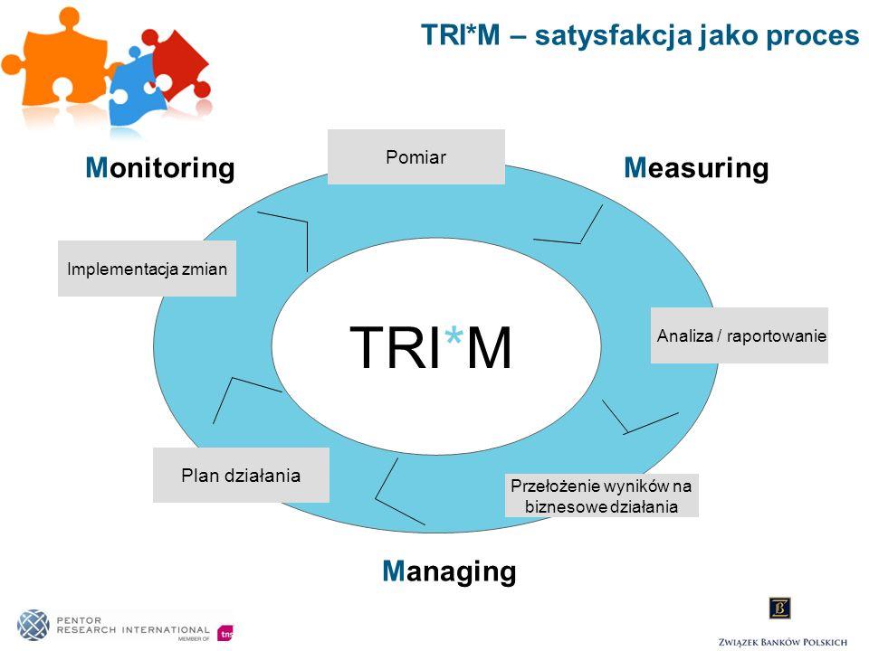 TRI*M – satysfakcja jako proces TRI*M MonitoringMeasuring Managing Implementacja zmian Plan działania Analiza / raportowanie Pomiar Przełożenie wynikó