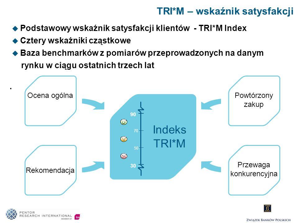 TRI*M – wskaźnik satysfakcji Likelihood to Repurchase Competitive Advantage Indeks TRI*M 90 50 70 30 Ocena ogólna Rekomendacja Powtórzony zakup Przewa
