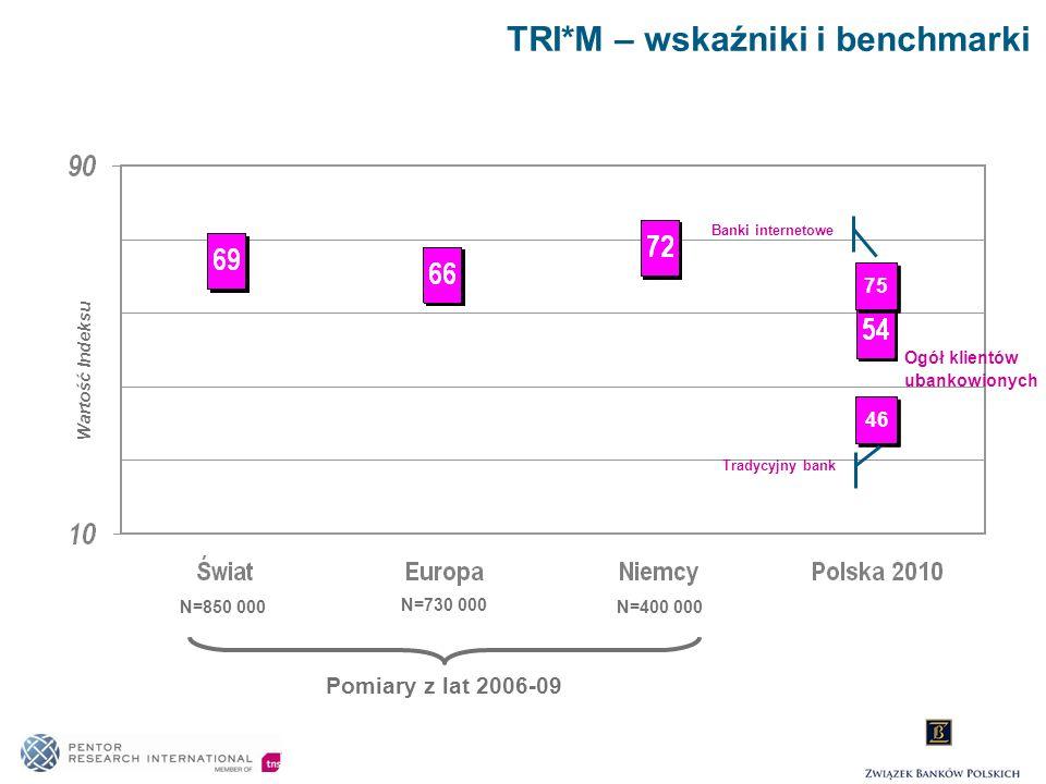 TRI*M – wskaźniki i benchmarki Pomiary z lat 2006-09 N=400 000 N=850 000 N=730 000 75 46 Banki internetowe Tradycyjny bank Ogół klientów ubankowionych
