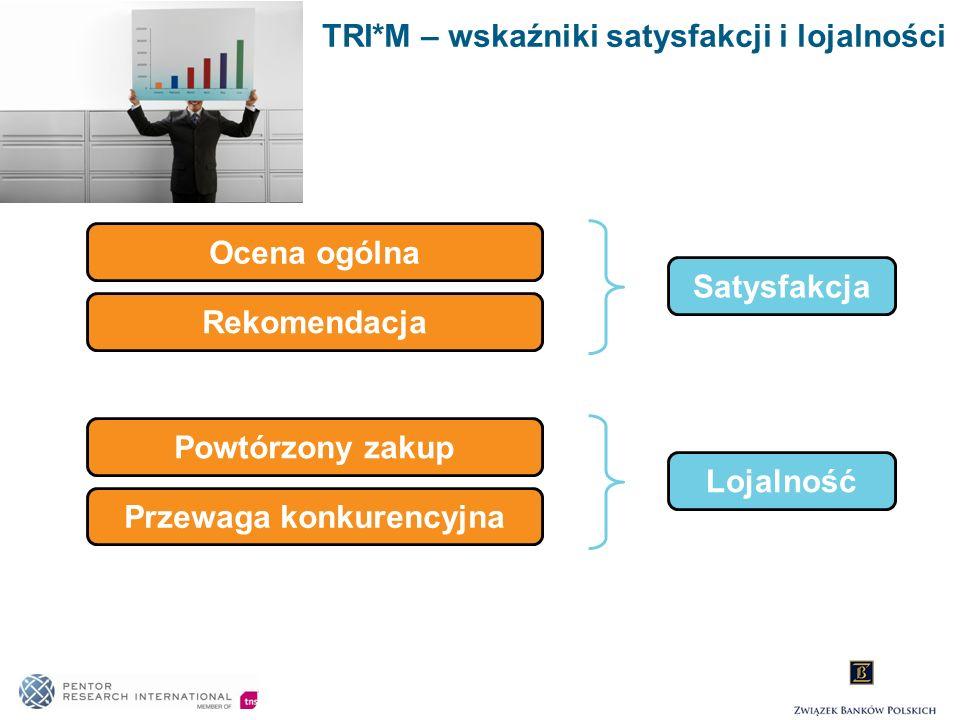TRI*M – wskaźniki satysfakcji i lojalności Ocena ogólna Rekomendacja Satysfakcja Powtórzony zakup Przewaga konkurencyjna Lojalność