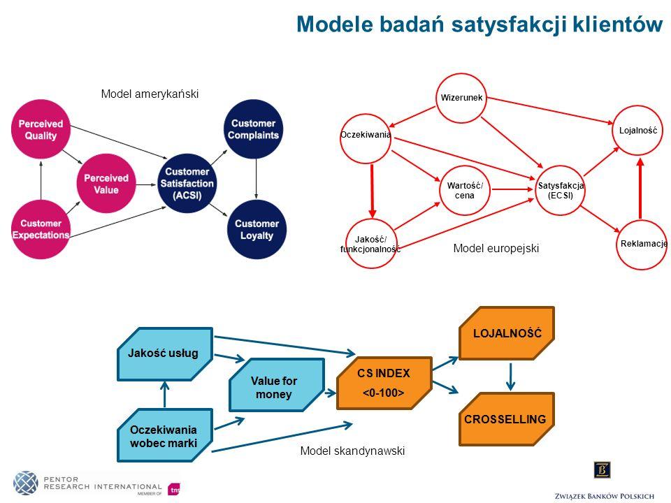 Modele badań satysfakcji klientów Reklamacje Lojalność Satysfakcja (ECSI) Wizerunek Wartość/ cena Jakość/ funkcjonalność Oczekiwania Model amerykański