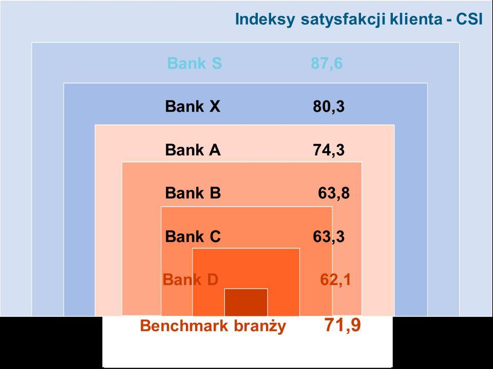 Indeksy satysfakcji klienta - CSI Bank S 87,6 Bank X 80,3 Bank A 74,3 Bank B 63,8 Bank C63,3 Bank D 62,1 Benchmark branży 71,9