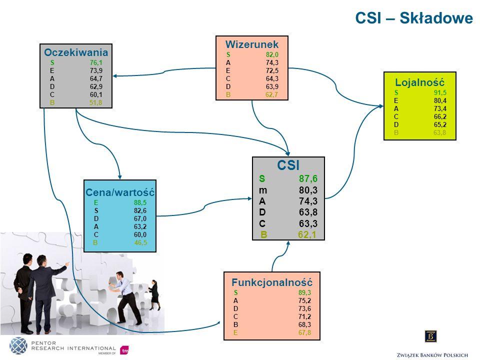 Funkcjonalność Bank S 89,3 CSI – Przykładowe wyniki Na poziomie modelu widzimy jedynie wartość wskaźnika syntetycznego z tego obszaru.