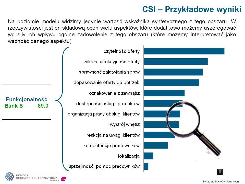 Funkcjonalność Bank S 89,3 CSI – Przykładowe wyniki Na poziomie modelu widzimy jedynie wartość wskaźnika syntetycznego z tego obszaru. W rzeczywistośc