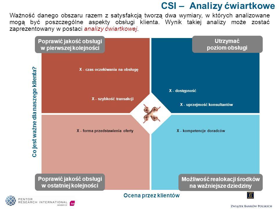 CSI – Analizy ćwiartkowe Ważność danego obszaru razem z satysfakcją tworzą dwa wymiary, w których analizowane mogą być poszczególne aspekty obsługi kl