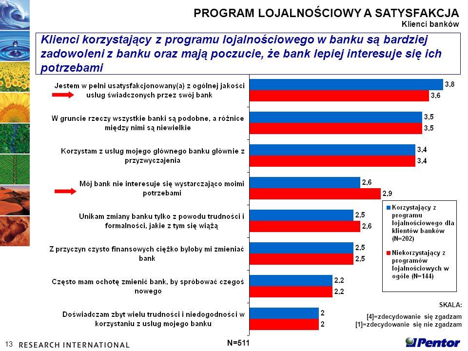 13 N=511 SKALA: [4]=zdecydowanie się zgadzam [1]=zdecydowanie się nie zgadzam Klienci korzystający z programu lojalnościowego w banku są bardziej zadowoleni z banku oraz mają poczucie, że bank lepiej interesuje się ich potrzebami PROGRAM LOJALNOŚCIOWY A SATYSFAKCJA Klienci banków
