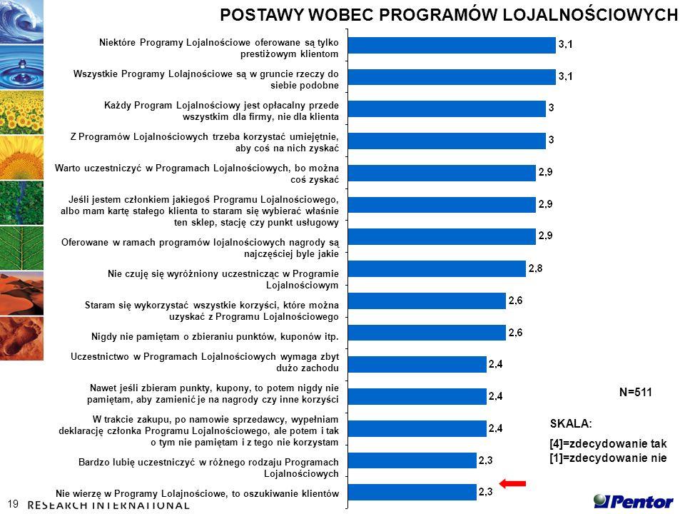 19 N=511 POSTAWY WOBEC PROGRAMÓW LOJALNOŚCIOWYCH SKALA: [4]=zdecydowanie tak [1]=zdecydowanie nie Niektóre Programy Lojalnościowe oferowane są tylko prestiżowym klientom Wszystkie Programy Lolajnościowe są w gruncie rzeczy do siebie podobne Każdy Program Lojalnościowy jest opłacalny przede wszystkim dla firmy, nie dla klienta Z Programów Lojalnościowych trzeba korzystać umiejętnie, aby coś na nich zyskać Warto uczestniczyć w Programach Lojalnościowych, bo można coś zyskać Jeśli jestem członkiem jakiegoś Programu Lojalnościowego, albo mam kartę stałego klienta to staram się wybierać właśnie ten sklep, stację czy punkt usługowy Oferowane w ramach programów lojalnościowych nagrody są najczęściej byle jakie Nie czuję się wyróżniony uczestnicząc w Programie Lojalnościowym Staram się wykorzystać wszystkie korzyści, które można uzyskać z Programu Lojalnościowego Nigdy nie pamiętam o zbieraniu punktów, kuponów itp.