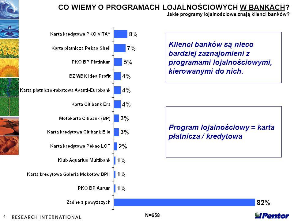 4 CO WIEMY O PROGRAMACH LOJALNOŚCIOWYCH W BANKACH.