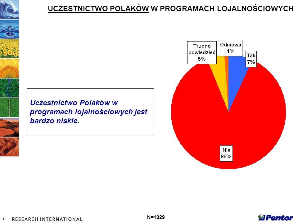 5 UCZESTNICTWO POLAKÓW W PROGRAMACH LOJALNOŚCIOWYCH N=1029 Uczestnictwo Polaków w programach lojalnościowych jest bardzo niskie.