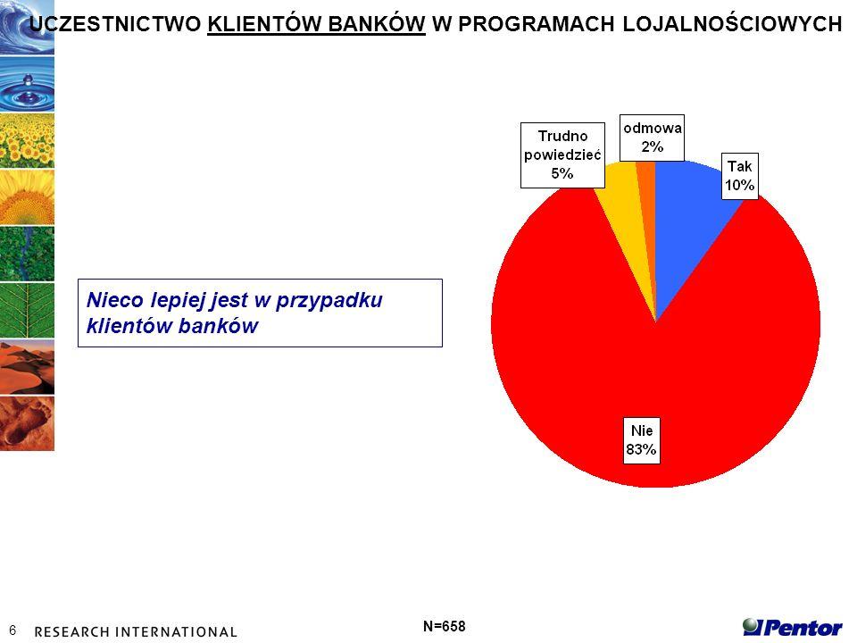 7 N=65 Poziom wiedzy klientów jest bardzo niski Większość klientów myli cechy produktu bankowego (karty) z cechami programu lojalnościowego.
