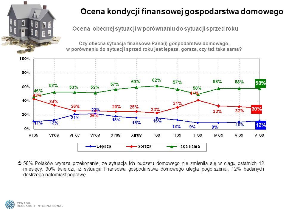 Ocena obecnej sytuacji w porównaniu do sytuacji sprzed roku 58% Polaków wyraża przekonanie, że sytuacja ich budżetu domowego nie zmieniła się w ciągu ostatnich 12 miesięcy.