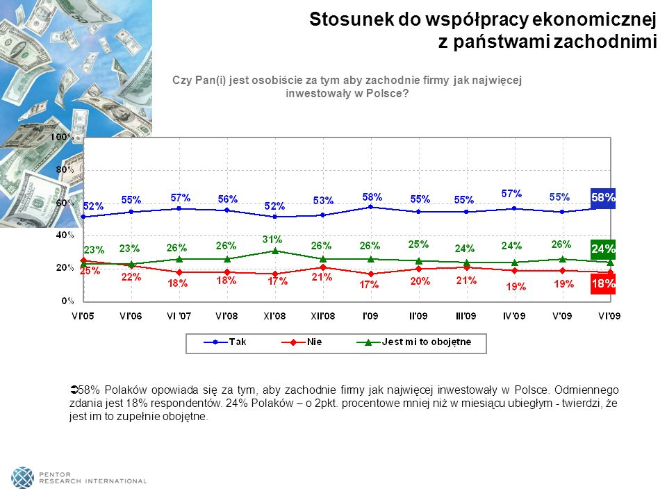58% Polaków opowiada się za tym, aby zachodnie firmy jak najwięcej inwestowały w Polsce.