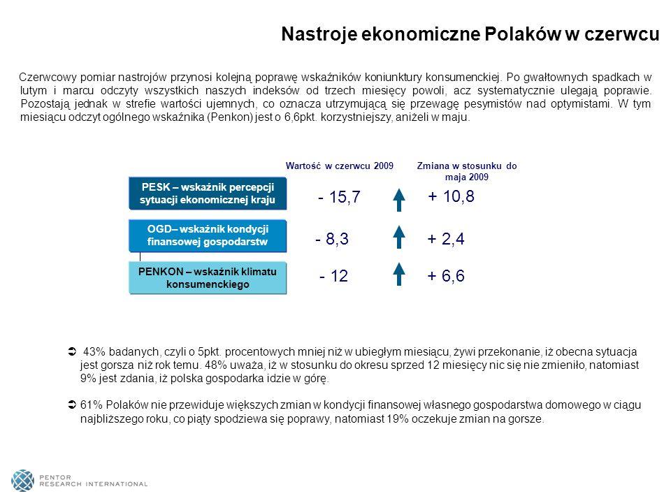 Nastroje ekonomiczne Polaków w czerwcu 43% badanych, czyli o 5pkt.