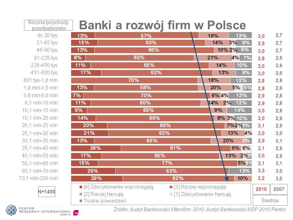 Banki a rozwój firm w Polsce Średnia 20102007 3,0 2,9 3,0 2,8 3,0 2,8 2,9 3,0 3,1 3,0 2,9 3,1 3,0 3,1 3,3 3,2 2,7 2,6 2,8 2,6 2,8 2,9 3,0 3,1 2,9 3,1