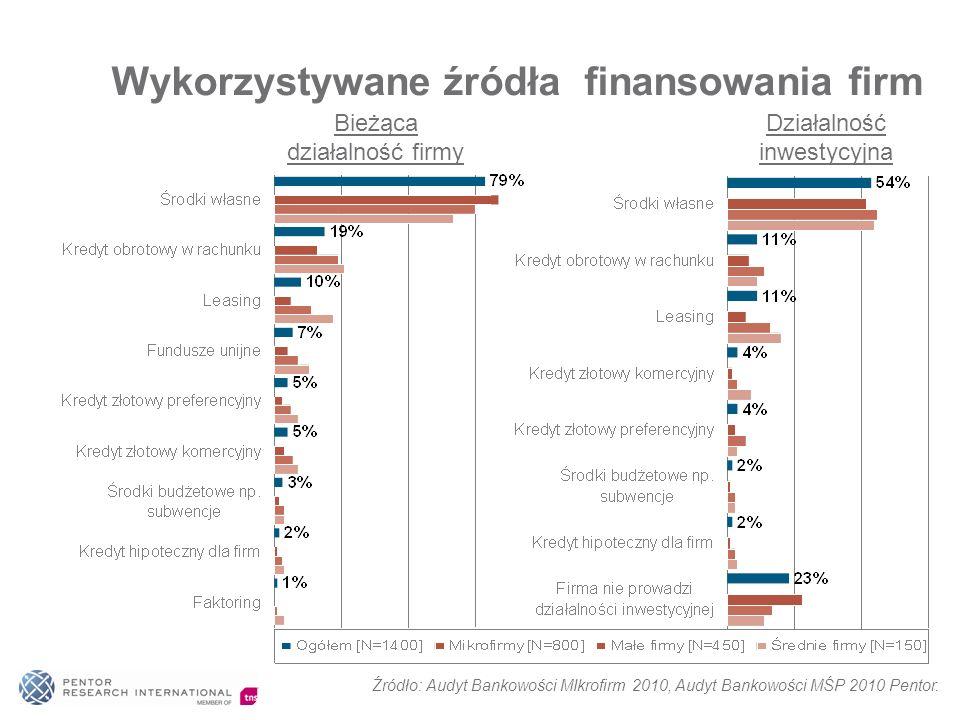 Wykorzystywane źródła finansowania firm Bieżąca działalność firmy Działalność inwestycyjna Źródło: Audyt Bankowości MIkrofirm 2010, Audyt Bankowości M