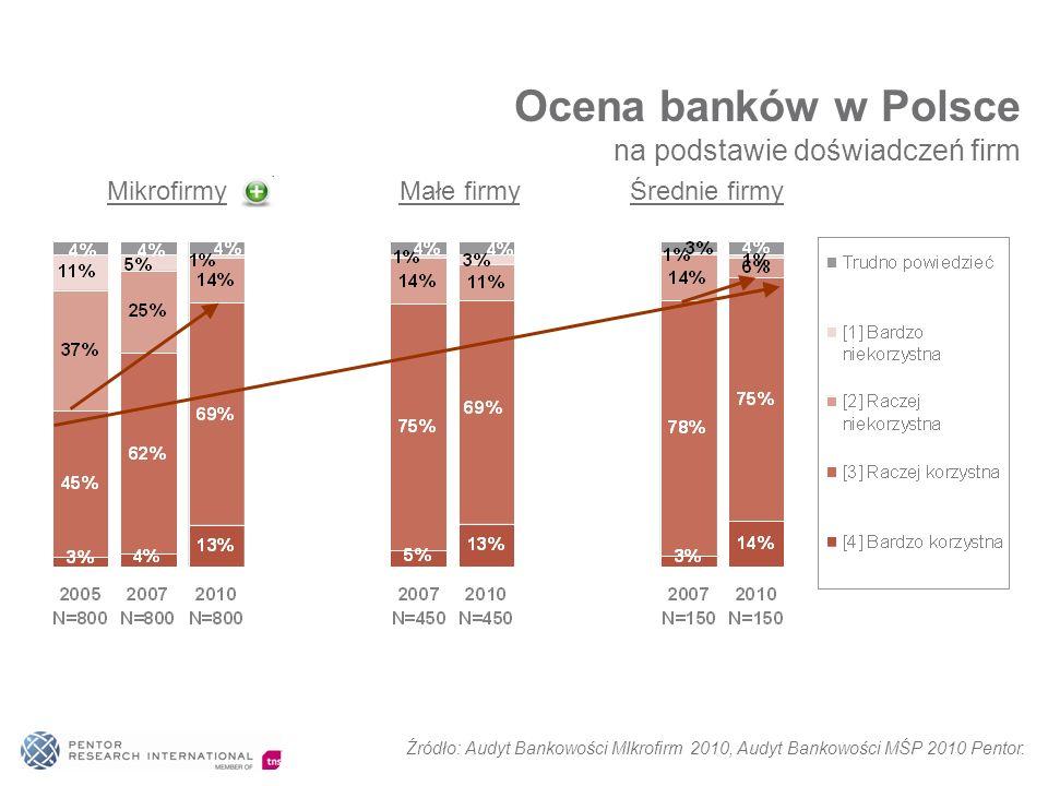 Mikrofirmy Małe firmy Średnie firmy Ocena banków w Polsce na podstawie doświadczeń firm Źródło: Audyt Bankowości MIkrofirm 2010, Audyt Bankowości MŚP