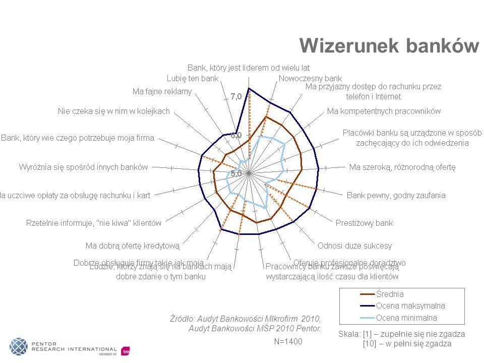 Wizerunek banków Skala: [1] – zupełnie się nie zgadza [10] – w pełni się zgadza Źródło: Audyt Bankowości MIkrofirm 2010, Audyt Bankowości MŚP 2010 Pen