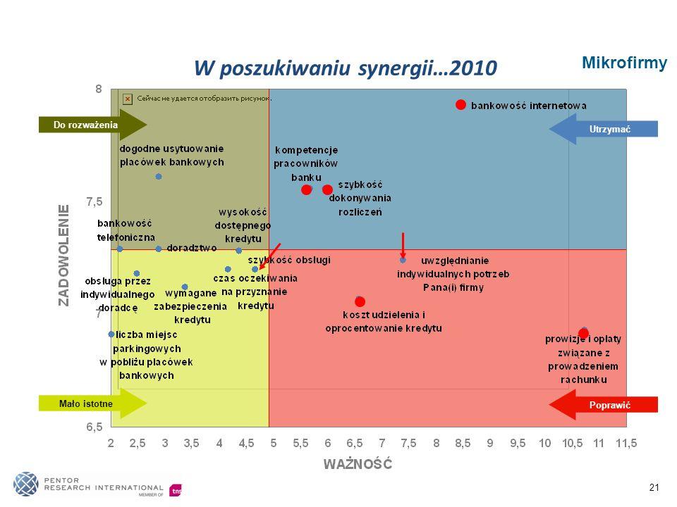 21 Mikrofirmy W poszukiwaniu synergii…2010 Poprawić Utrzymać Mało istotne Do rozważenia