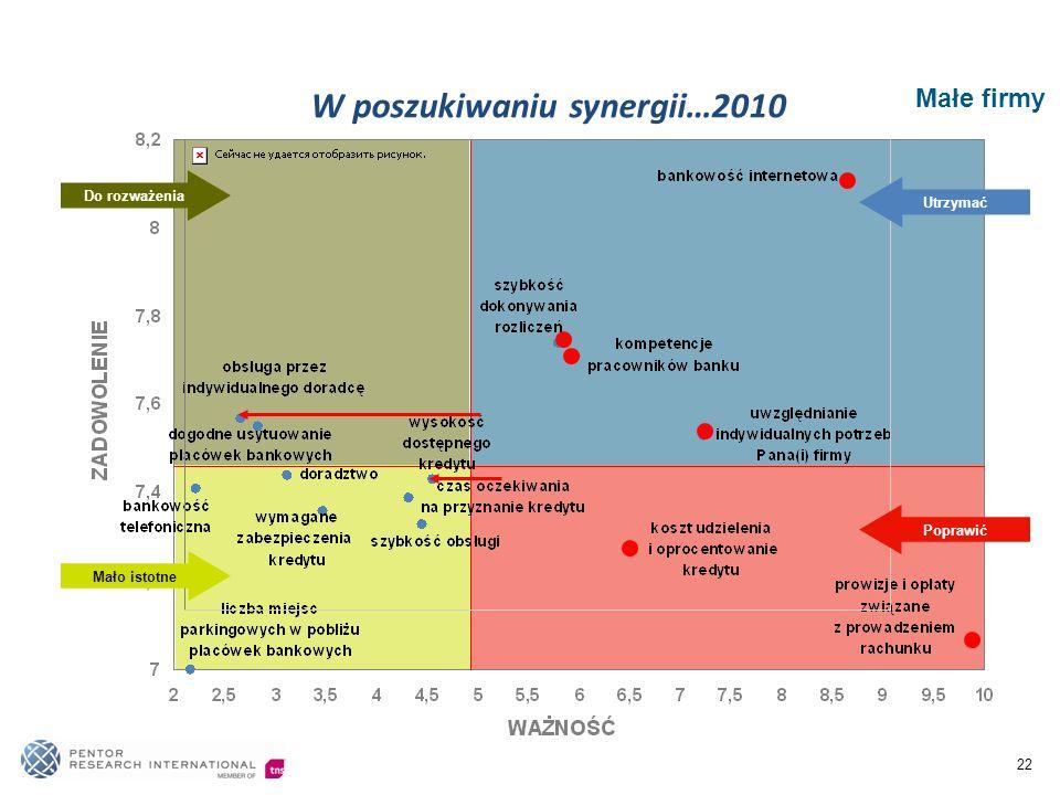 22 Małe firmy Poprawić Utrzymać Mało istotne Do rozważenia W poszukiwaniu synergii…2010