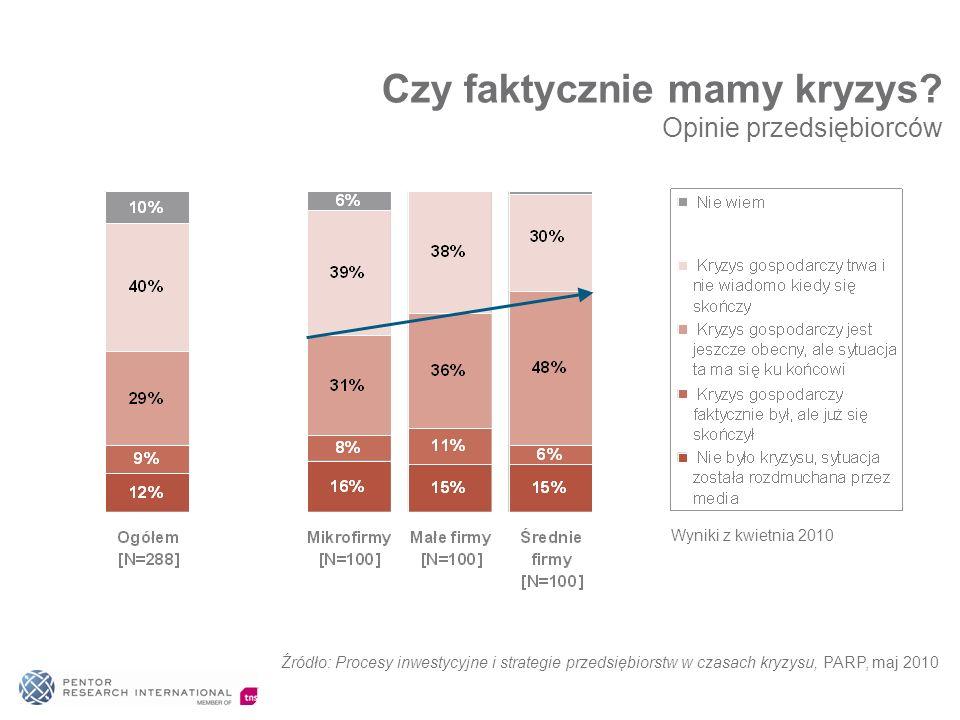 Źródło: Procesy inwestycyjne i strategie przedsiębiorstw w czasach kryzysu, PARP, maj 2010 Czy faktycznie mamy kryzys? Opinie przedsiębiorców Wyniki z