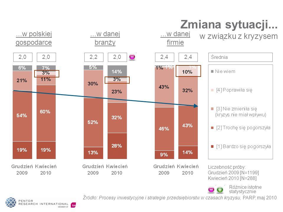 Zmiana sytuacji... w związku z kryzysem...w polskiej gospodarce...w danej branży...w danej firmie 2,0 2,22,02,4 Średnia Liczebność próby: Grudzień 200