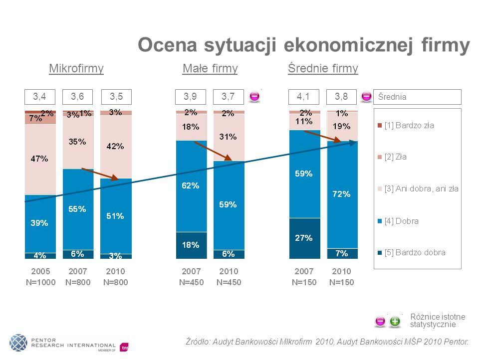 Ocena sytuacji ekonomicznej firmy Mikrofirmy Małe firmy Średnie firmy 3,43,6 Różnice istotne statystycznie 3,53,93,74,13,8 Średnia Źródło: Audyt Banko