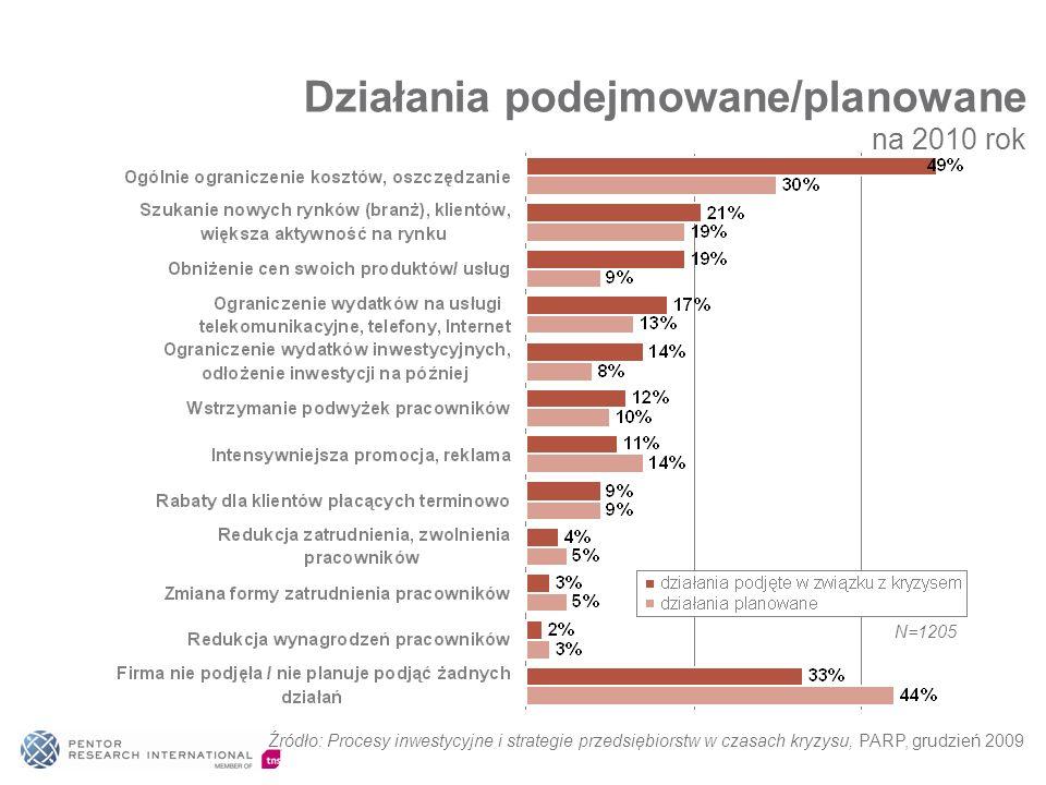 Działania podejmowane/planowane na 2010 rok Źródło: Procesy inwestycyjne i strategie przedsiębiorstw w czasach kryzysu, PARP, grudzień 2009 N=1205
