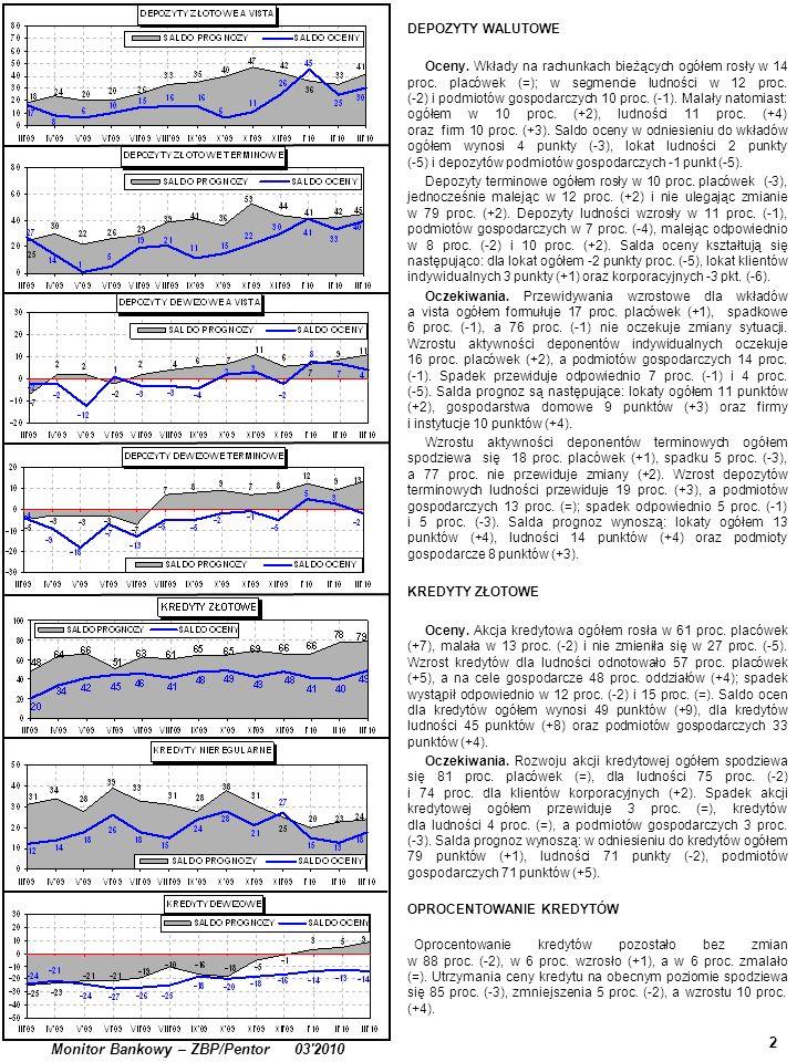 3 Monitor Bankowy – ZBP/Pentor 03 2010 KREDYTY NIEREGULARNE (ZAGROŻONE) Kredyty nieregularne dla ludności wzrastały w 26 proc.