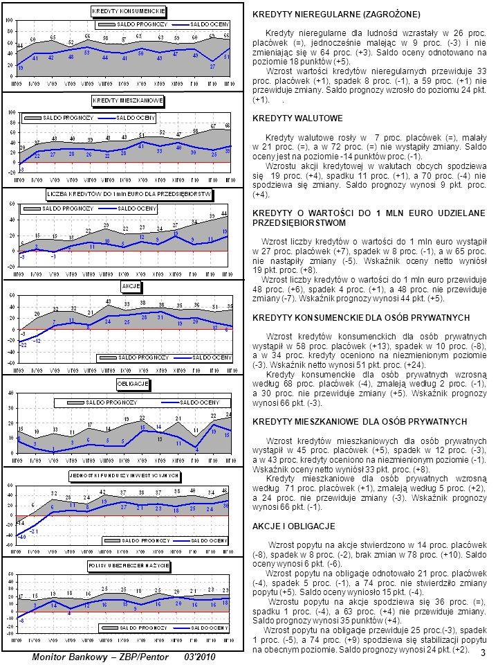 4 Monitor Bankowy – ZBP/Pentor 03 2010 JEDNOSTKI FUNDUSZY INWESTYCYJNYCH Wzrost popytu na jednostki funduszy inwestycyjnych zaobserwowało 35 proc.