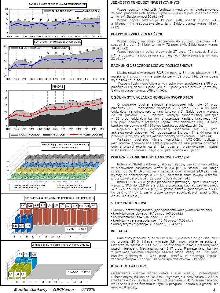 Opinie o Rekomendacji T 5 Monitor Bankowy – ZBP/Pentor 032010 Aktualny poziom ryzyka bankowego w Polsce określił(a)by Pan(i) jako ….