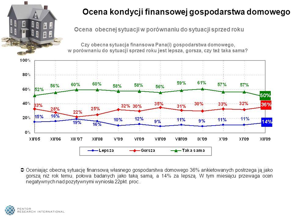 Ocena obecnej sytuacji w porównaniu do sytuacji sprzed roku Oceniając obecną sytuację finansową własnego gospodarstwa domowego 36% ankietowanych postrzega ją jako gorszą niż rok temu, połowa badanych jako taką samą, a 14% za lepszą.