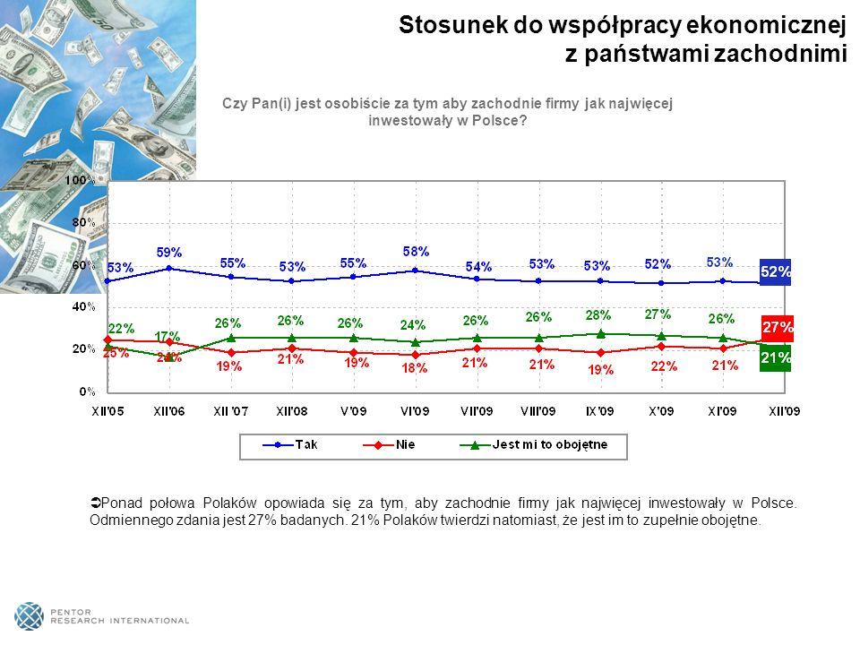 Ponad połowa Polaków opowiada się za tym, aby zachodnie firmy jak najwięcej inwestowały w Polsce.