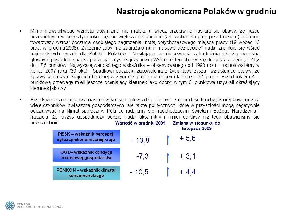 Nastroje ekonomiczne Polaków w grudniu Mimo niewątpliwego wzrostu optymizmu nie maleją, a wręcz przeciwnie nasilają się obawy, że liczba bezrobotnych w przyszłym roku będzie większa niż obecnie (54 wobec 45 proc przed rokiem), któremu towarzyszy wzrost poczucia osobistego zagrożenia utratą dotychczasowego miejsca pracy (19 wobec 13 proc.