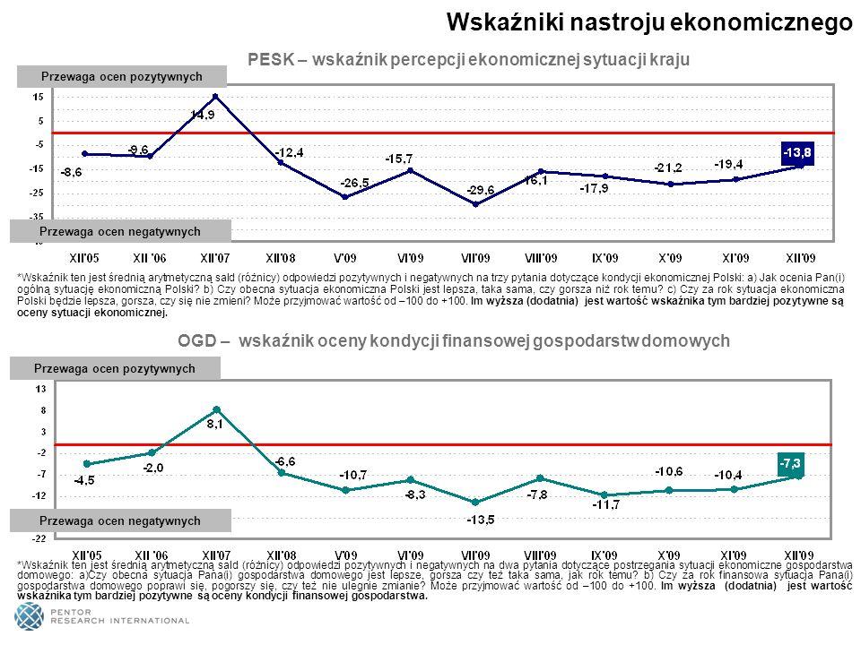 PENKON– wskaźnik klimatu konsumenckiego* *Wskaźnik ten jest uśrednioną wartością indeksu percepcji sytuacji ekonomicznej kraju (PESK) oraz indeksu oceny kondycji finansowej gospodarstwa (OGD).