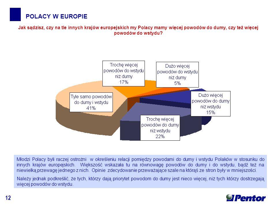 12 POLACY W EUROPIE Jak sądzisz, czy na tle innych krajów europejskich my Polacy mamy więcej powodów do dumy, czy też więcej powodów do wstydu.