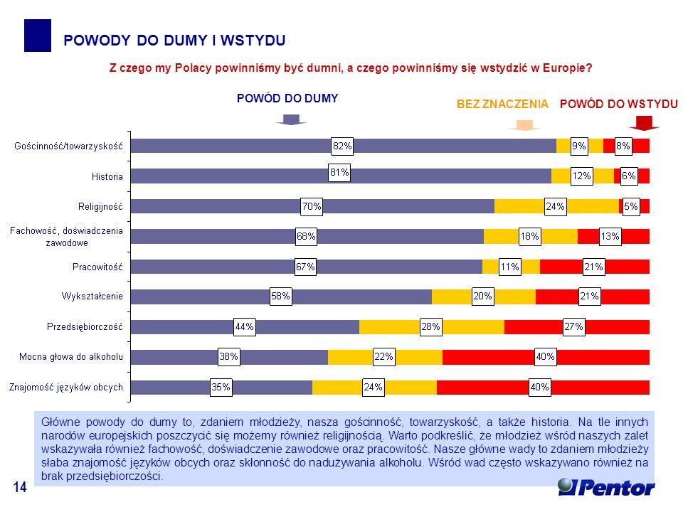 14 POWODY DO DUMY I WSTYDU POWÓD DO DUMY POWÓD DO WSTYDUBEZ ZNACZENIA Z czego my Polacy powinniśmy być dumni, a czego powinniśmy się wstydzić w Europie.
