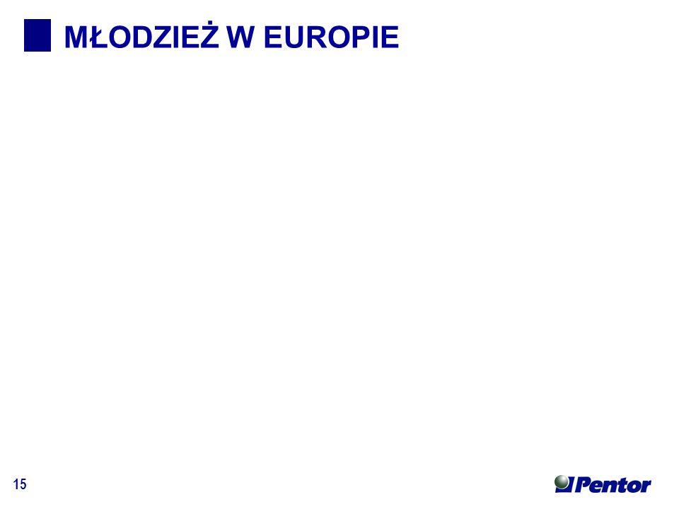15 MŁODZIEŻ W EUROPIE
