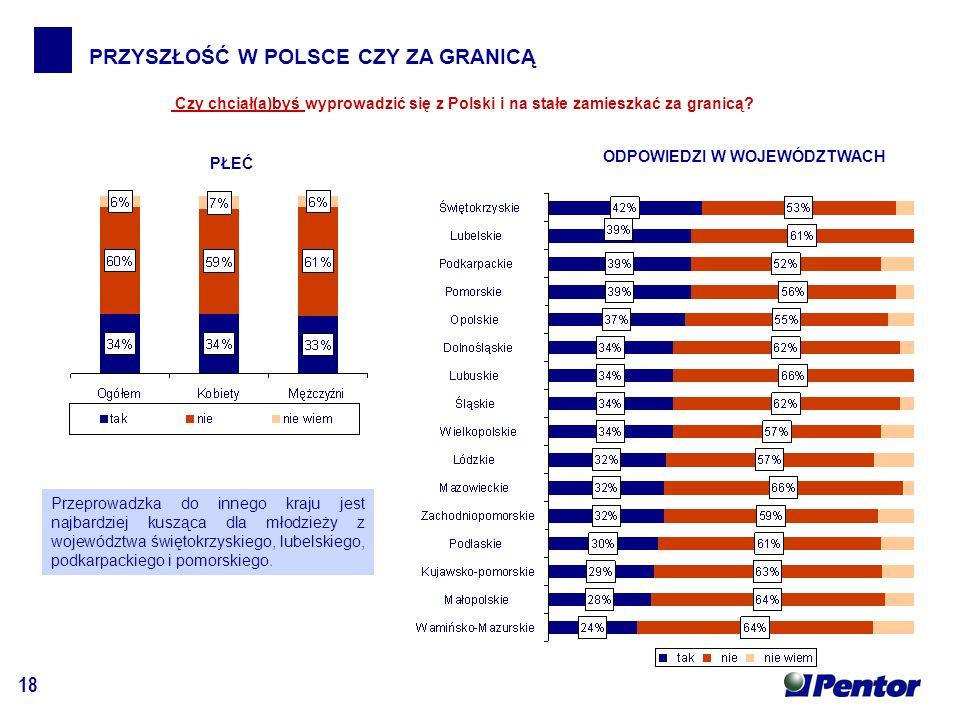 18 PRZYSZŁOŚĆ W POLSCE CZY ZA GRANICĄ ODPOWIEDZI W WOJEWÓDZTWACH PŁEĆ Czy chciał(a)byś wyprowadzić się z Polski i na stałe zamieszkać za granicą.