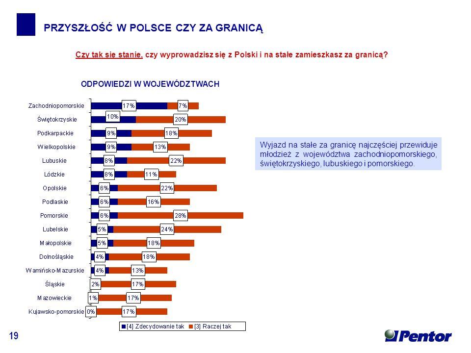 19 PRZYSZŁOŚĆ W POLSCE CZY ZA GRANICĄ ODPOWIEDZI W WOJEWÓDZTWACH Czy tak się stanie, czy wyprowadzisz się z Polski i na stałe zamieszkasz za granicą.